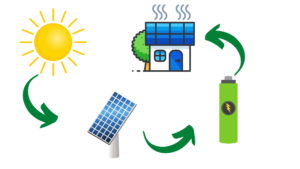 how off the grid solar power works