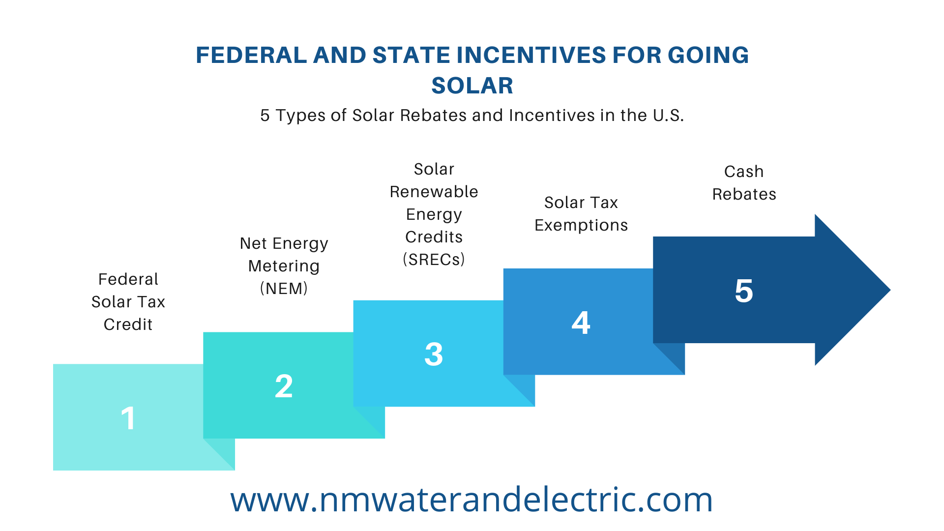 5 Types of Solar Rebates and Incentives in the U.S.